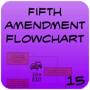 Fifth Amendment Flowchart