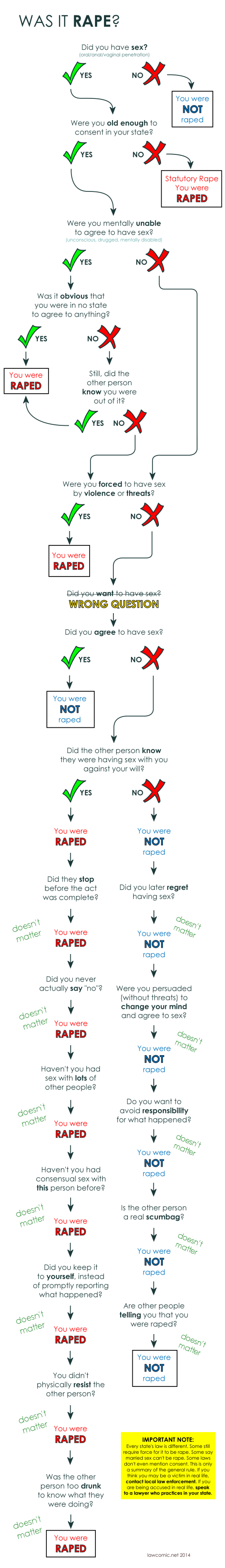rape_flowchart