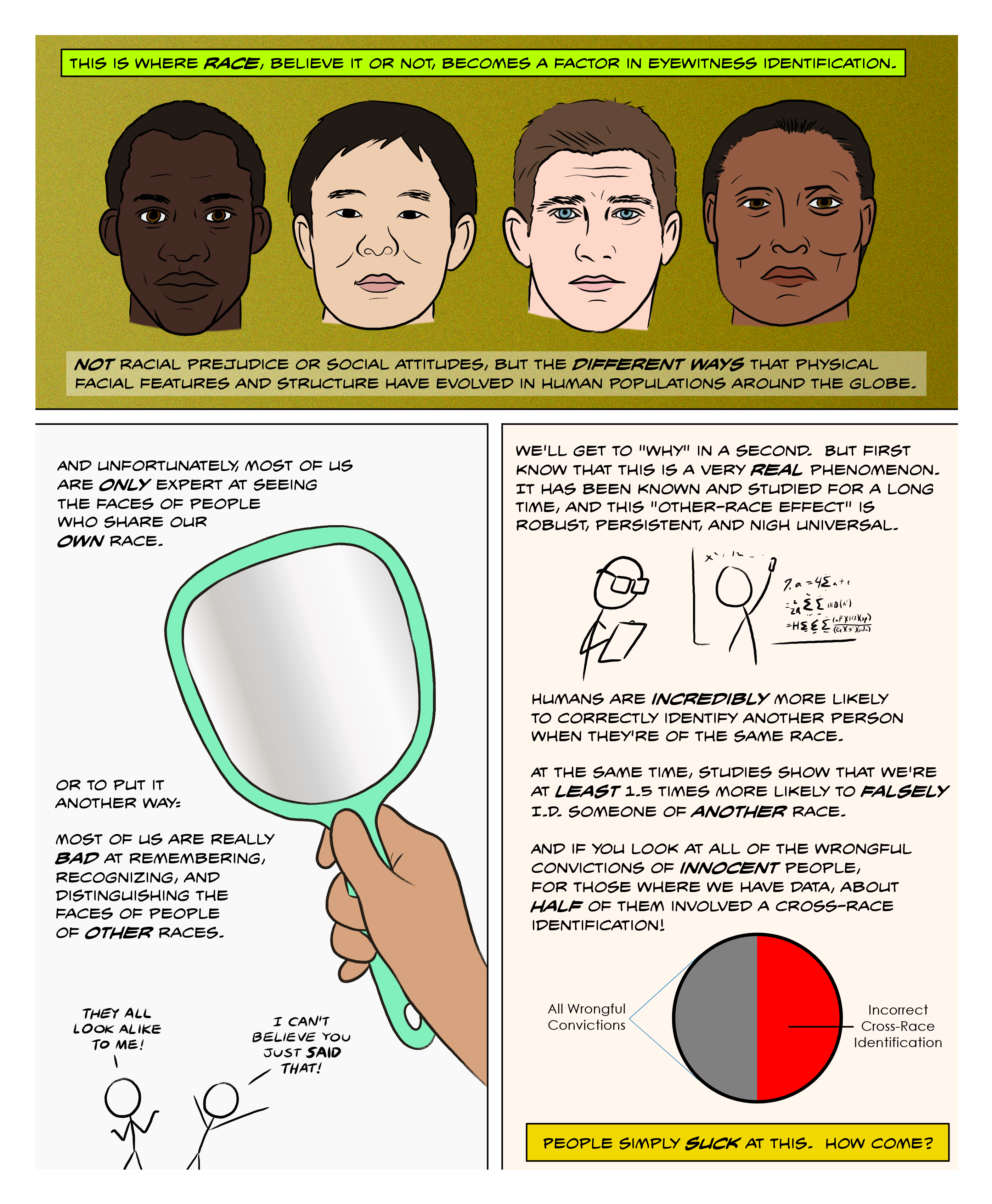 Unfortunately, most of us are terrible at recognizing faces of other races. This other-race or cross-race effect has been studied for a long time, and the effect is robust, persistent, and nigh universal. Humans are incredibly more likely to correctly identify another person of the same race, and at least 150% more likely to falsely identify someone of another race. About half of all wrongful convictions of innocent people involved a cross-race identification.
